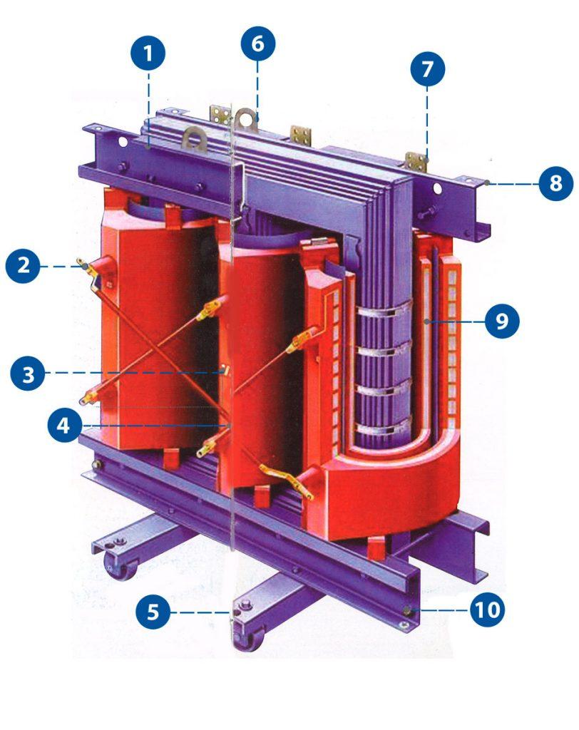 Estructura del Transformador en Molde de Resina